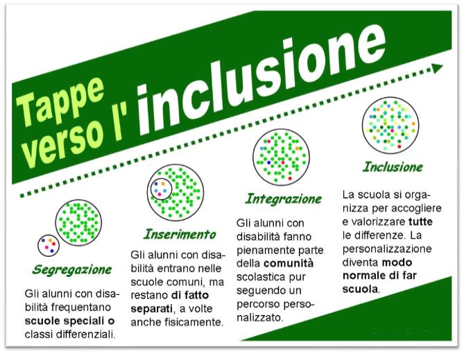 Immagine inclusività